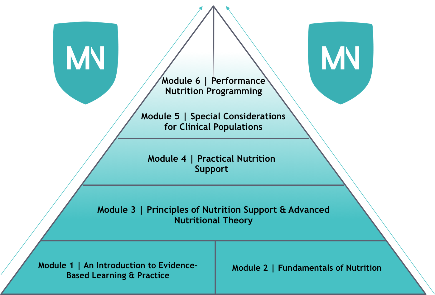 The Mac-Nutrition Uni Course is Here!